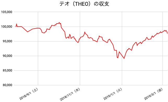 【運用32週目】THEO(テオ)の運用結果は前週比-630円(-0.64%)
