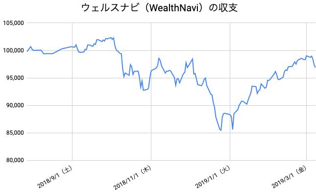 【運用32週目】WealthNavi(ウェルスナビ)の運用結果は前週比-2,154円(-2.18%)