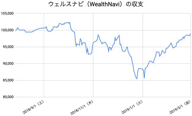 【運用31週目】WealthNavi(ウェルスナビ)の運用結果は前週比+849円(0.86%)