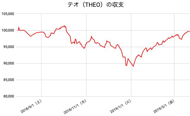 【運用34週目】THEO(テオ)の運用結果は前週比+650円(+0.66%)