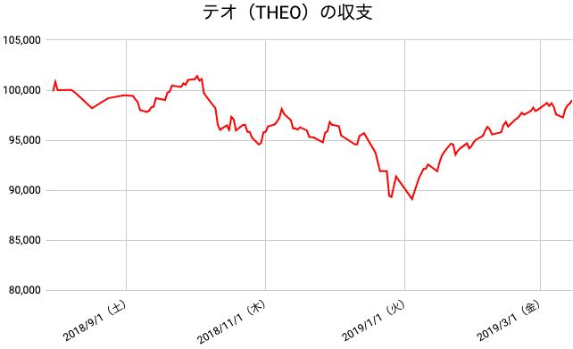 【運用33週目】THEO(テオ)の運用結果は前週比+1,440円(+1.48%)