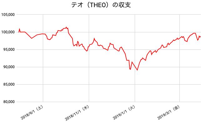【運用35週目】THEO(テオ)の運用結果は前週比-871円(-0.87%)