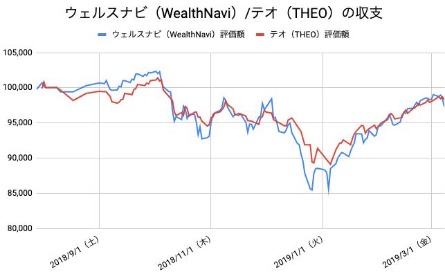 【運用32週目】WealthNavi(ウェルスナビ)とTHEO(テオ)の比較