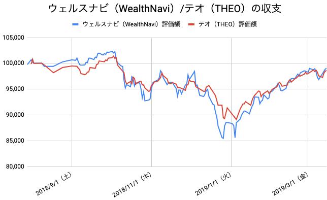 【運用33週目】WealthNavi(ウェルスナビ)とTHEO(テオ)の比較