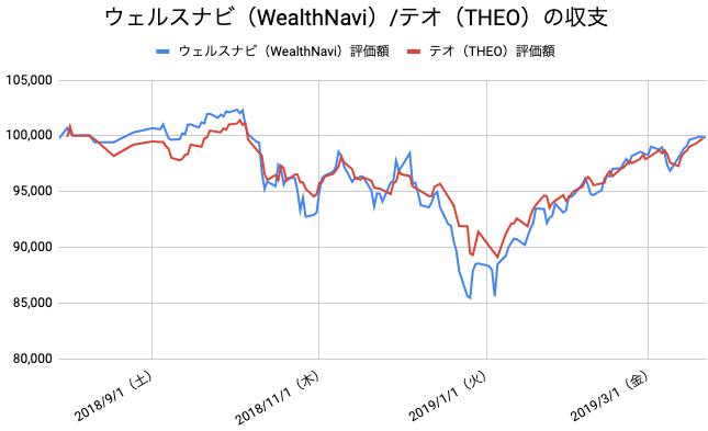 【運用34週目】WealthNavi(ウェルスナビ)とTHEO(テオ)の比較