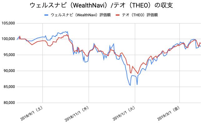 【運用35週目】WealthNavi(ウェルスナビ)とTHEO(テオ)の比較