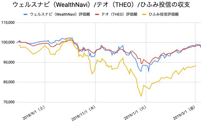 【運用32週目】WealthNavi(ウェルスナビ)とTHEO(テオ)とひふみ投信の比較