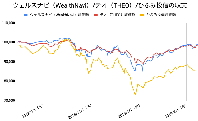 【運用33週目】WealthNavi(ウェルスナビ)とTHEO(テオ)とひふみ投信の比較