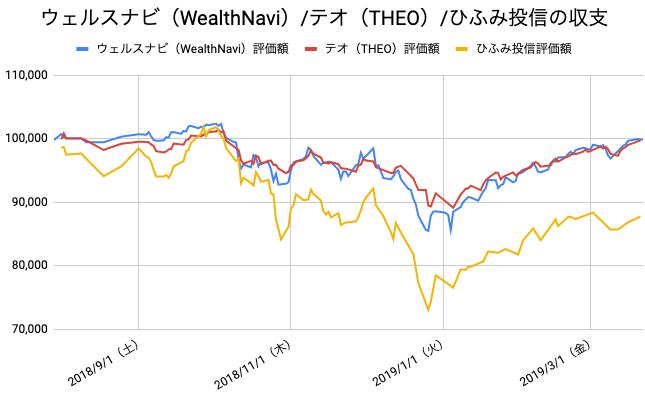 【運用34週目】WealthNavi(ウェルスナビ)とTHEO(テオ)とひふみ投信の比較
