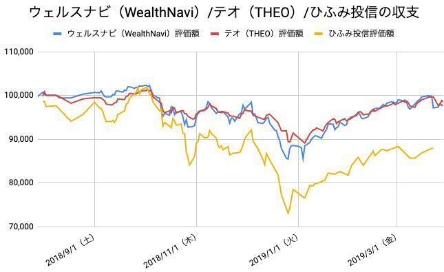 【運用35週目】WealthNavi(ウェルスナビ)とTHEO(テオ)とひふみ投信の比較