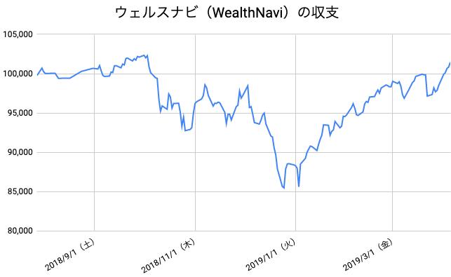 【運用36週目】WealthNavi(ウェルスナビ)の運用結果は前週比+2,937円(+2.98%)