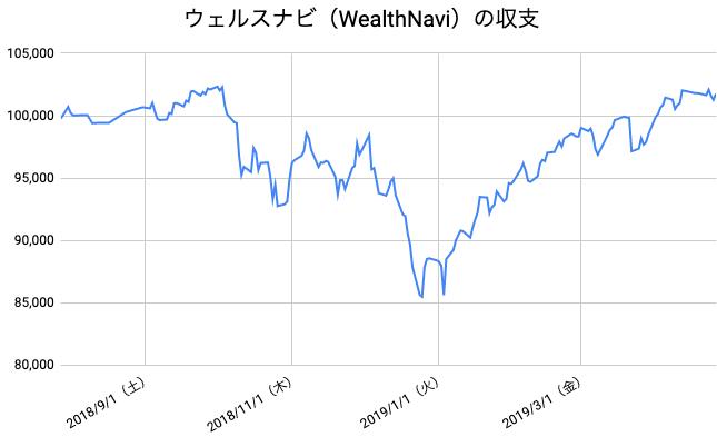 【運用39週目】WealthNavi(ウェルスナビ)の運用結果は前週比-27円(-0.03%)