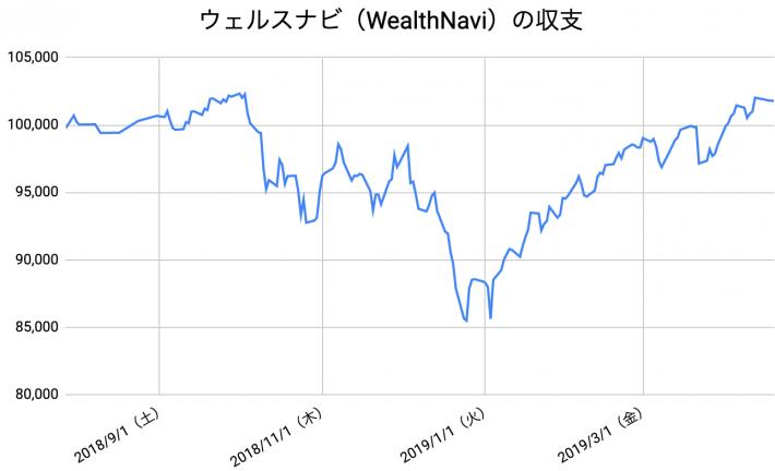 【運用38週目】WealthNavi(ウェルスナビ)の運用結果は前週比-238円(-0.23%)