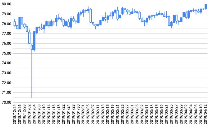 トラリピ運用開始からの豪ドル/円チャート