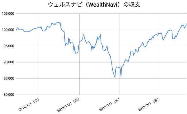 【運用37週目】WealthNavi(ウェルスナビ)の運用結果は前週比+573円(+0.56%)