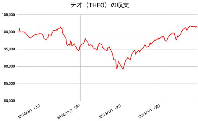 【運用39週目】THEO(テオ)の運用結果は前週比-549円(-0.54%)