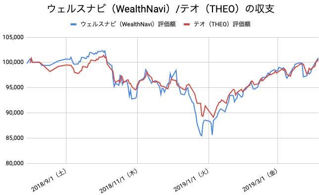 【運用36週目】WealthNavi(ウェルスナビ)とTHEO(テオ)の比較