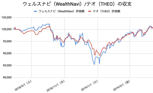 【運用37週目】WealthNavi(ウェルスナビ)とTHEO(テオ)の比較