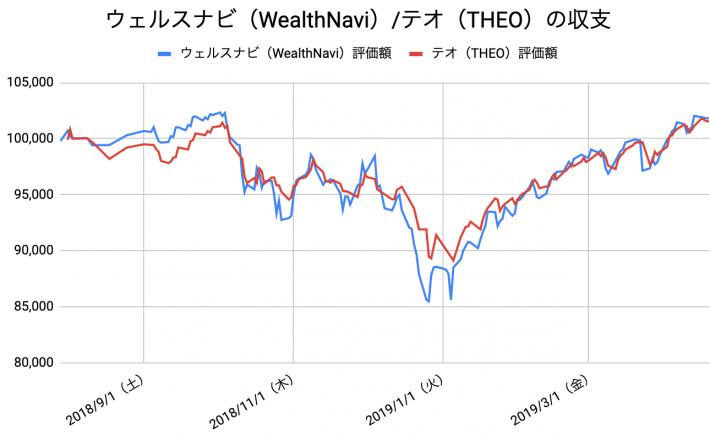 【運用38週目】WealthNavi(ウェルスナビ)とTHEO(テオ)の比較