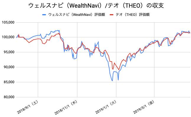 【運用39週目】WealthNavi(ウェルスナビ)とTHEO(テオ)の比較