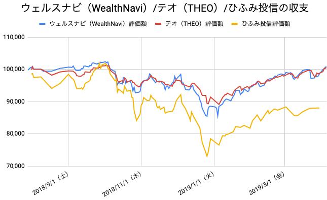 【運用36週目】WealthNavi(ウェルスナビ)とTHEO(テオ)とひふみ投信の比較