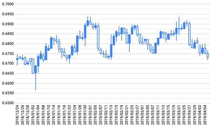 トラリピ運用開始からのNZドル/米ドルチャート