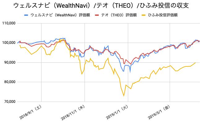 【運用37週目】WealthNavi(ウェルスナビ)とTHEO(テオ)とひふみ投信の比較