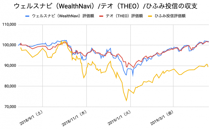 【運用38週目】WealthNavi(ウェルスナビ)とTHEO(テオ)とひふみ投信の比較