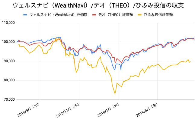 【運用39週目】WealthNavi(ウェルスナビ)とTHEO(テオ)とひふみ投信の比較