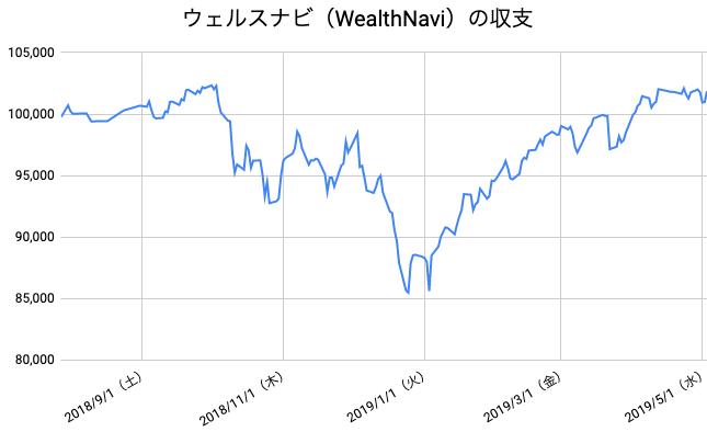【運用40週目】WealthNavi(ウェルスナビ)の運用結果は前週比+95円(+0.09%)