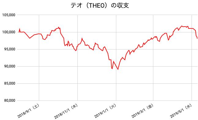 【運用41週目】THEO(テオ)の運用結果は前週比-3,023円(-2.99%)