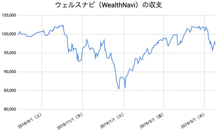 【運用42週目】WealthNavi(ウェルスナビ)の運用結果は前週比-769円(-0.78%)