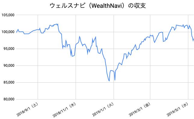 【運用41週目】WealthNavi(ウェルスナビ)の運用結果は前週比-3,875円(-3.80%)