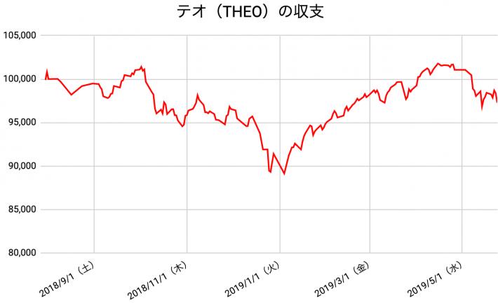 【運用43週目】THEO(テオ)の運用結果は前週比-1,150円(-1.17%)