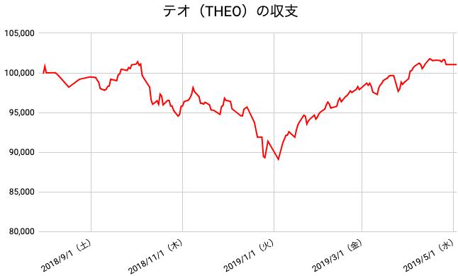 【運用40週目】THEO(テオ)の運用結果は前週比0円