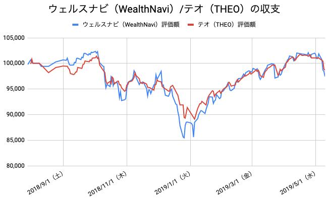 【運用41週目】WealthNavi(ウェルスナビ)とTHEO(テオ)の比較
