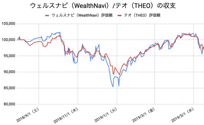 【運用42週目】WealthNavi(ウェルスナビ)とTHEO(テオ)の比較
