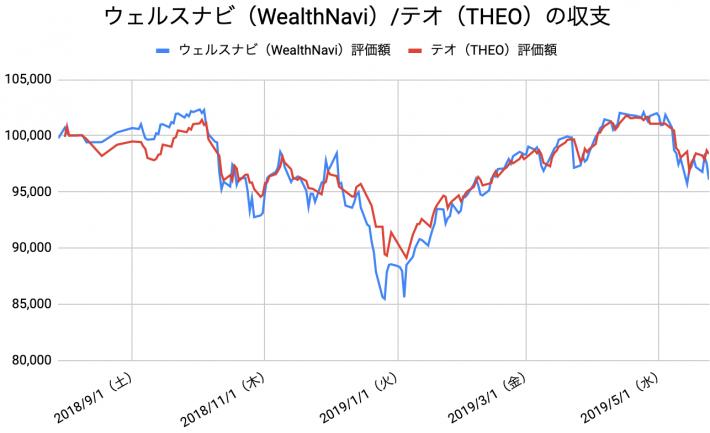 【運用43週目】WealthNavi(ウェルスナビ)とTHEO(テオ)の比較