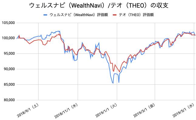 【運用40週目】WealthNavi(ウェルスナビ)とTHEO(テオ)の比較