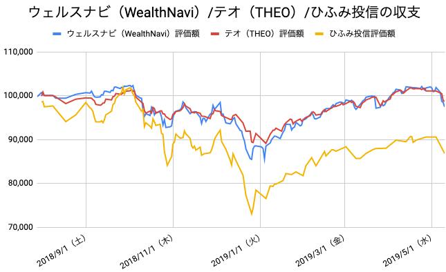 【運用41週目】WealthNavi(ウェルスナビ)とTHEO(テオ)とひふみ投信の比較
