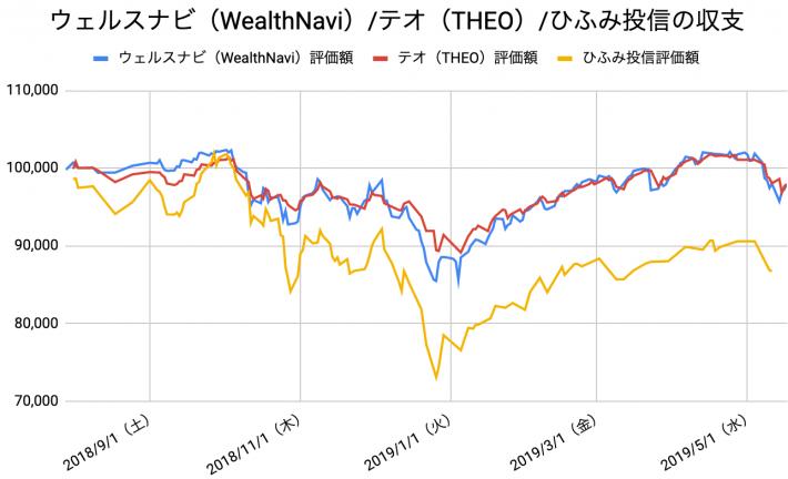 【運用42週目】WealthNavi(ウェルスナビ)とTHEO(テオ)とひふみ投信の比較