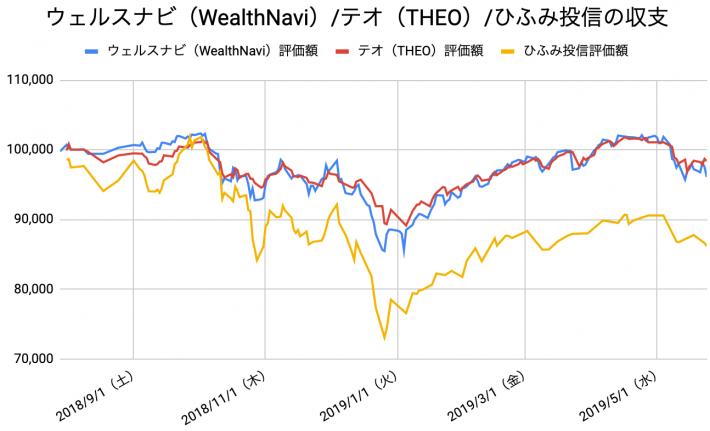 【運用43週目】WealthNavi(ウェルスナビ)とTHEO(テオ)とひふみ投信の比較