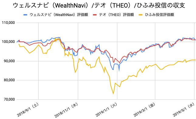 【運用40週目】WealthNavi(ウェルスナビ)とTHEO(テオ)とひふみ投信の比較