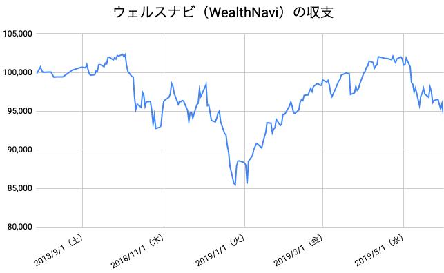 【運用44週目】WealthNavi(ウェルスナビ)の運用結果は前週比-1,762円(-1.83%)