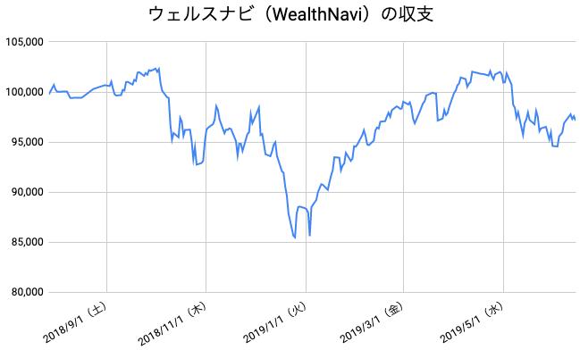 【運用46週目】WealthNavi(ウェルスナビ)の運用結果は前週比+242円(+0.25%)