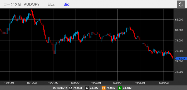 豪ドル/円(AUD/JPY)のチャート