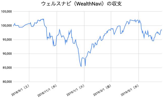 【運用47週目】WealthNavi(ウェルスナビ)の運用結果は前週比+1,232円(+1.27%)