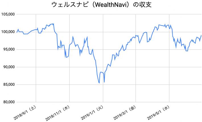 【運用48週目】WealthNavi(ウェルスナビ)の運用結果は前週比+752円(0.76%)