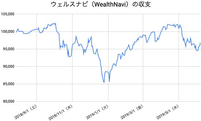 【運用45週目】WealthNavi(ウェルスナビ)の運用結果は前週比+2,285円(+2.42%)