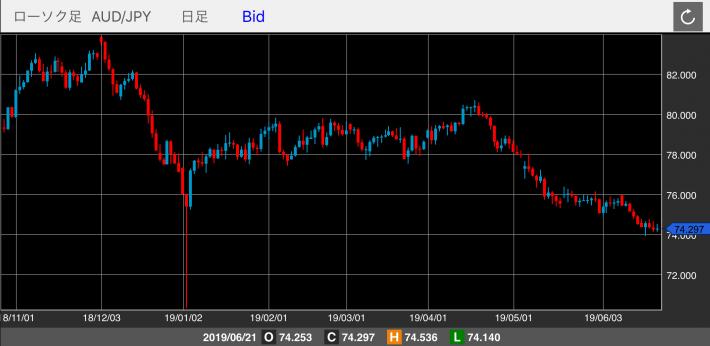 豪ドル/円(AUD/JPY)の日足チャート